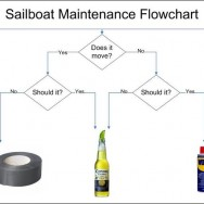 Sailboat Maintenance Flowchart