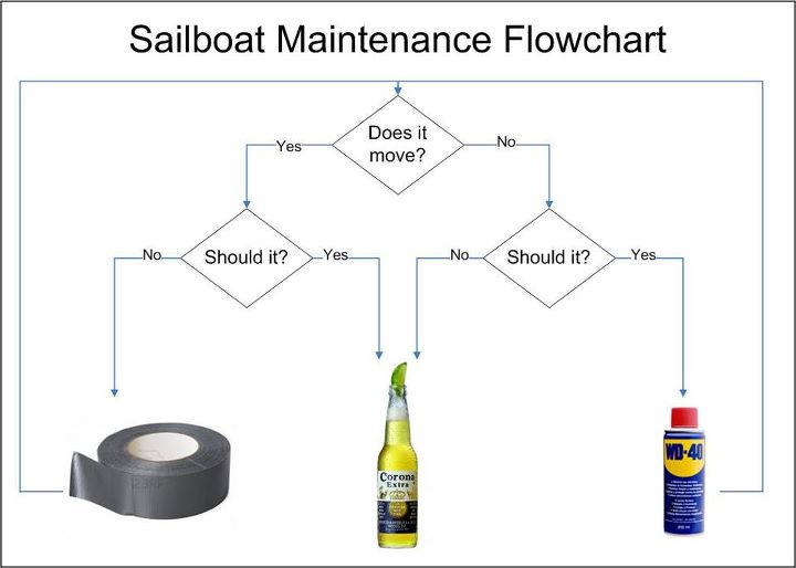Sailboat Maintenance Flowchart